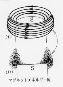 マグネットのエネルギー流