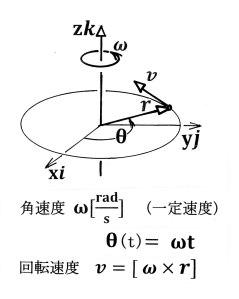 角速度軸ベクトル