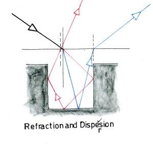 屈折と分散
