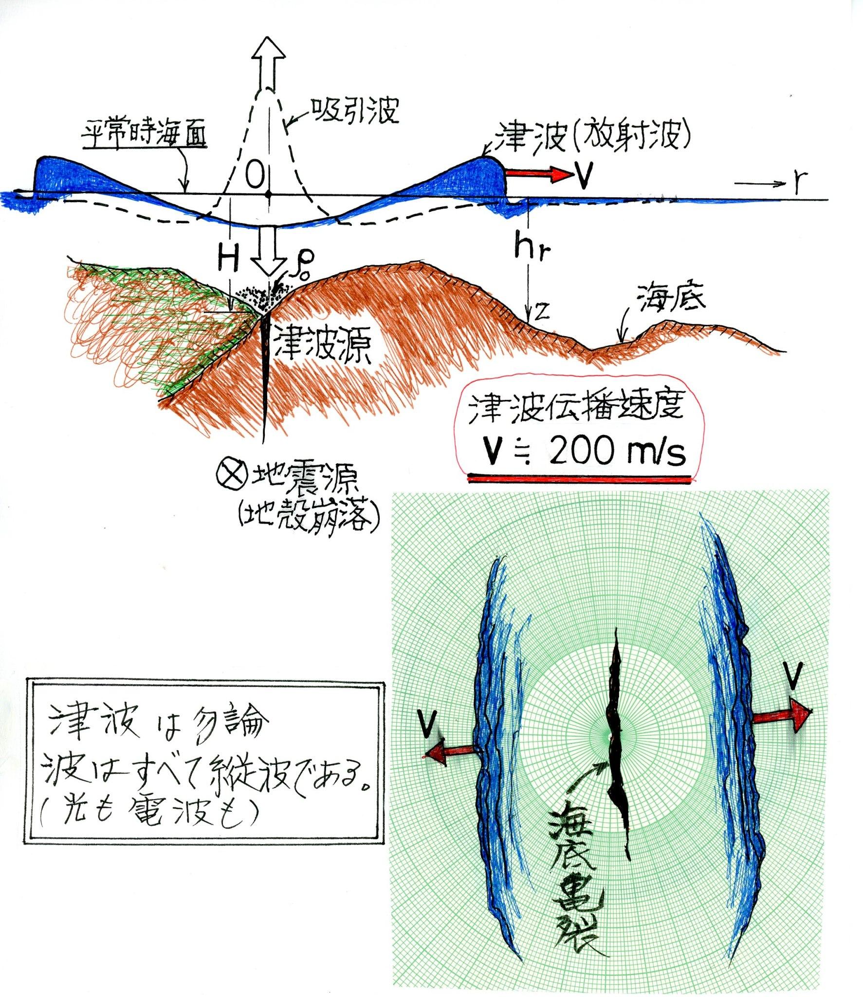 津波と伝播速度