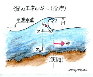 波のエネルギー(沿岸)