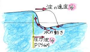 波の速度と水の動き
