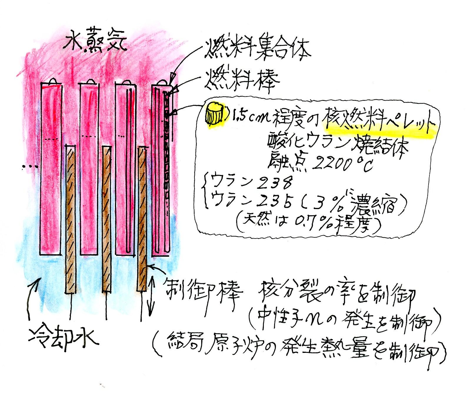 帆掛船-energy-タグ別アーカイブ: 陽子と水素の差?核分裂を問う
