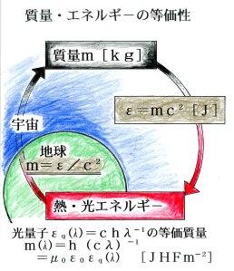 質量・エネルギーの等価性