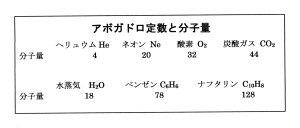 アボガドロ定数と分子量