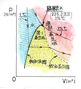 水p-V線図
