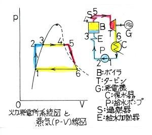 発電所と蒸気線図