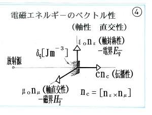 エネルギーのベクトル性