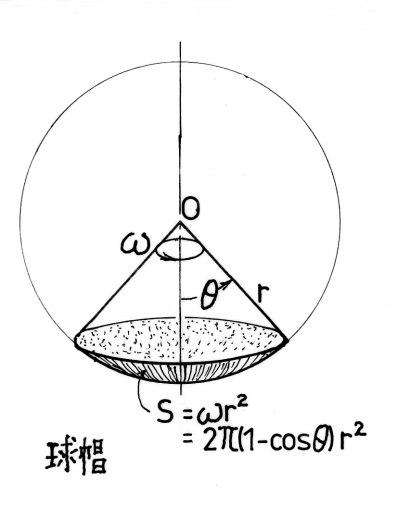 球帽の立体角