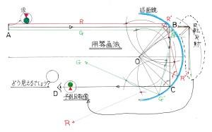 球面鏡の予測像