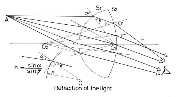 屈折と光路