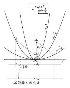 放物線と焦点