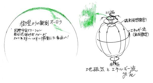 オーロラと地磁気