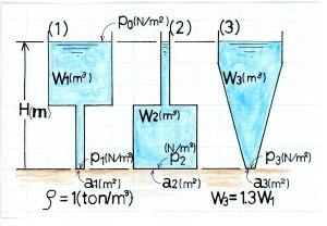 水頭と水圧