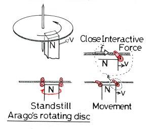 アラゴの円板と近接作用力