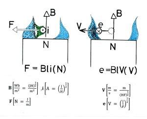フレミングの法則の近接作用