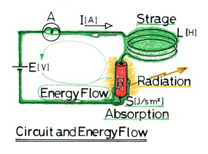 回路とエネルギー流