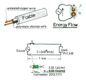 回路の光速度エネルギー流