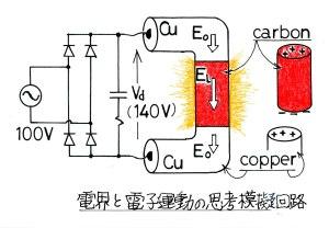 電子運動の思考回路