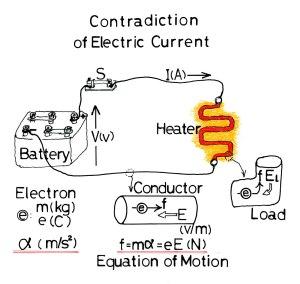電流の力学矛盾