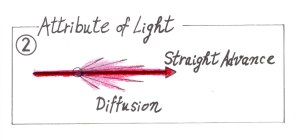 Attribute of Light