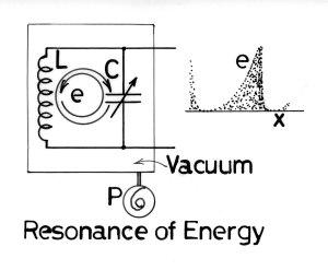 エネルギーの共振
