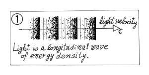 エネルギー密度の縦波