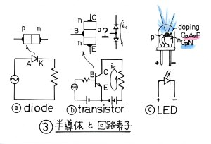 半導体と回路素子