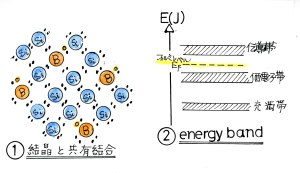 半導体結晶とenergy band
