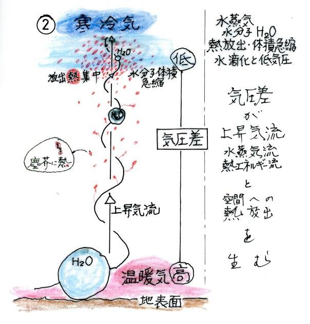 上昇気流の熱放射