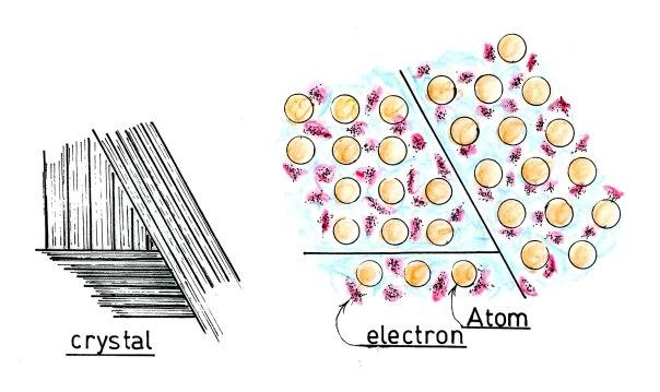 金属結晶と自由電子
