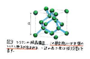 シリコン結晶の単位胞
