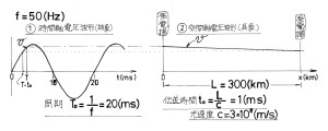 光速度と線路電圧