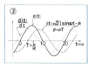 時定数と位相
