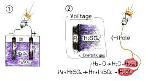 鉛蓄電池の解釈