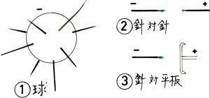 電極と電界