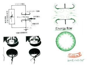 静電界のエネルギー流
