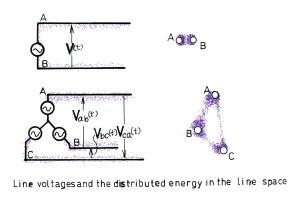 線路電圧と空間エネルギー分布