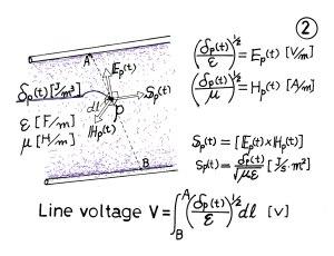 電磁界と線路電圧