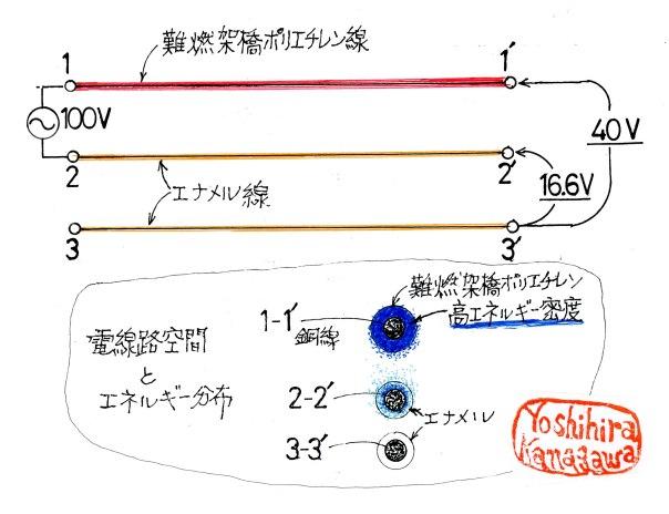 絶縁体とエネルギー分布