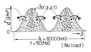 電圧のエネルギー分布