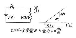 エネルギー変換と電力