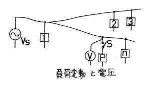 負荷変動と電圧