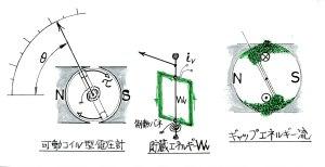 可動コイル型電圧計とエネルギー流