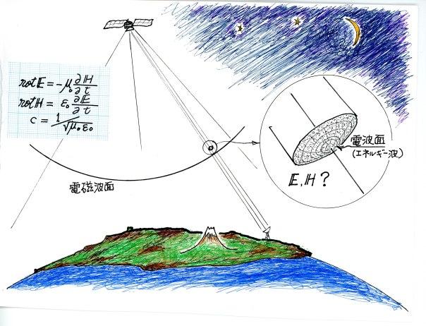 衛星放送電磁波