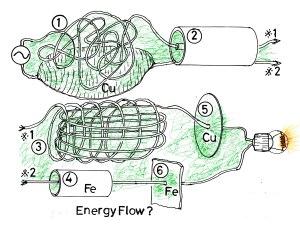エネルギー流は?