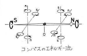 コンパスのエネルギー流