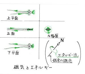 磁気とエネルギー