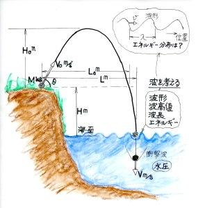水とエネルギー