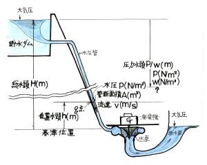 水力発電所の圧力水頭